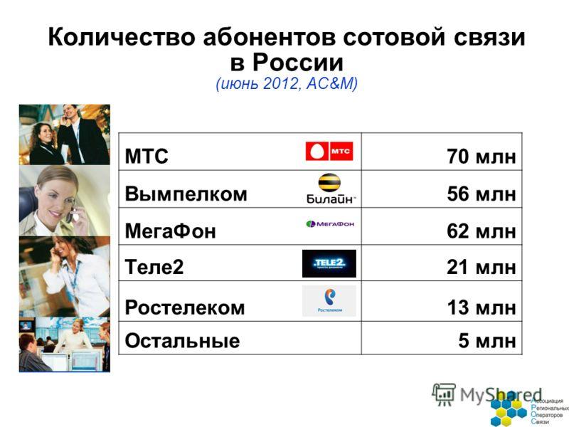 Количество абонентов сотовой связи в России (июнь 2012, AC&M) МТС70 млн Вымпелком56 млн МегаФон62 млн Tеле221 млн Ростелеком13 млн Остальные5 млн