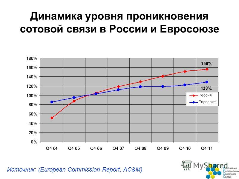Динамика уровня проникновения сотовой связи в России и Евросоюзе Источник: (European Commission Report, AC&M)