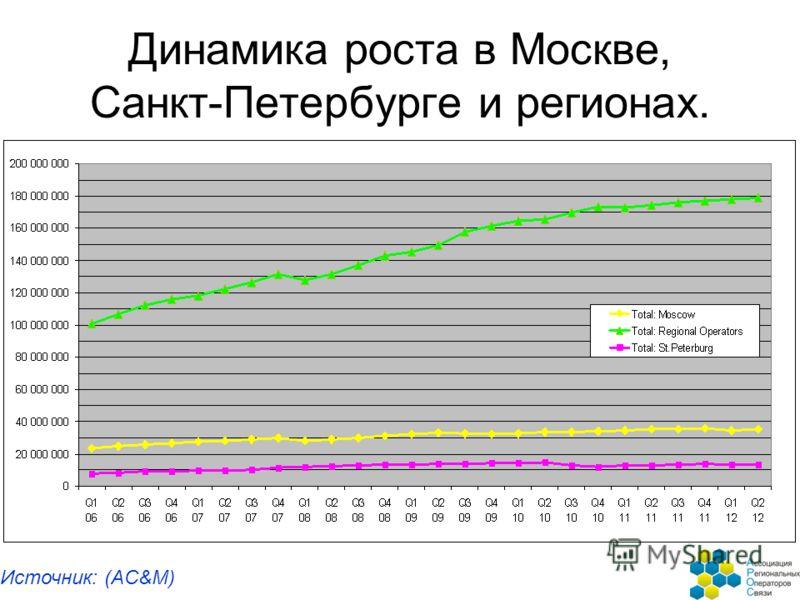 Динамика роста в Москве, Санкт-Петербурге и регионах. Источник: (AC&M)