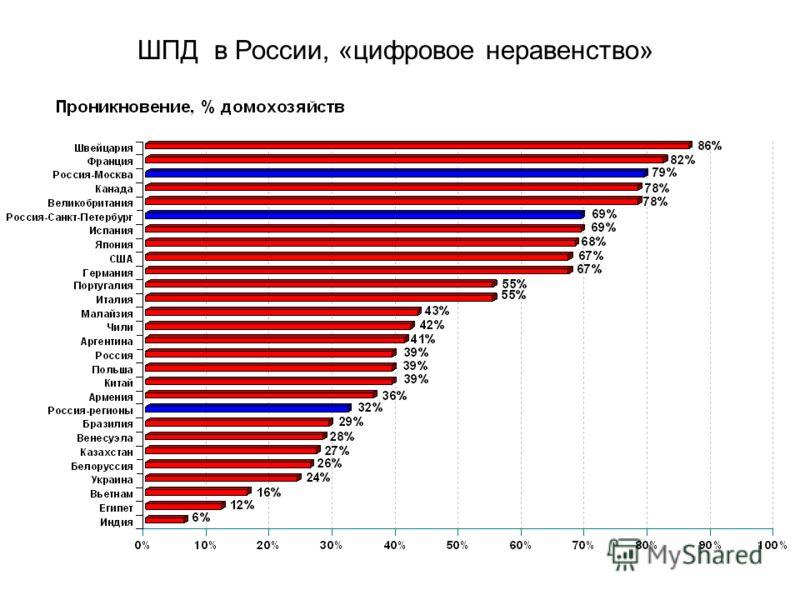 ШПД в России, «цифровое неравенство»