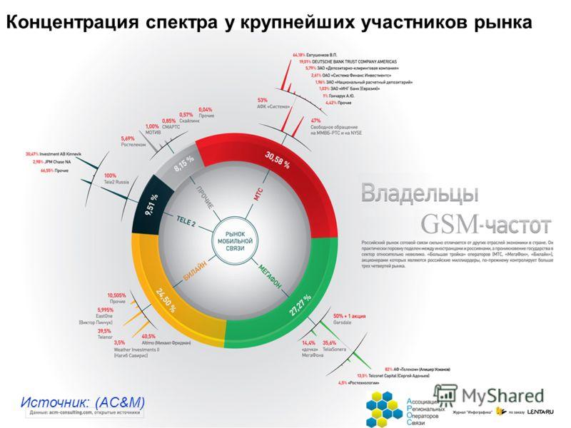 Концентрация спектра у крупнейших участников рынка Источник: (AC&M)