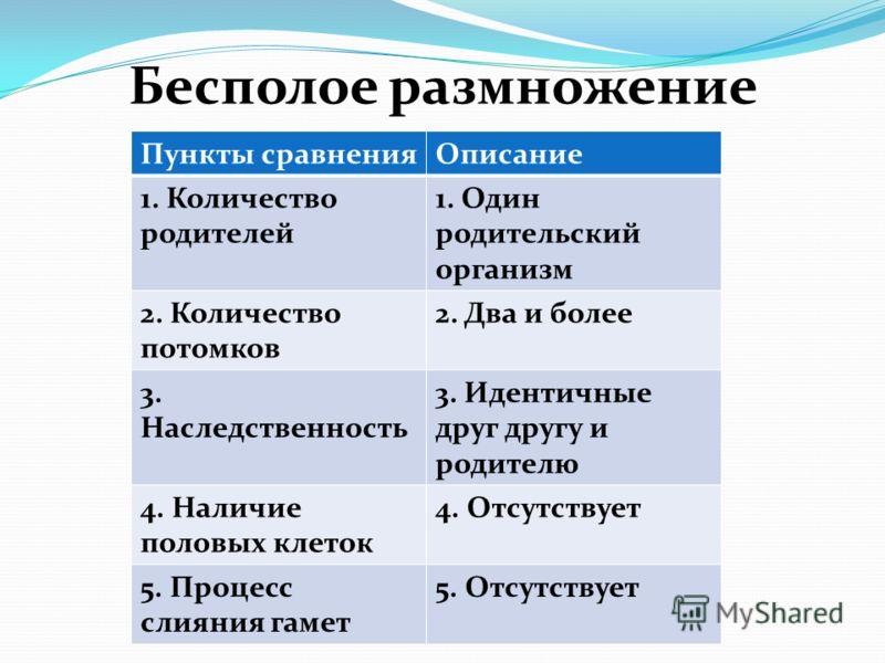 Бесполое размножение Пункты сравненияОписание 1. Количество родителей 1. Один родительский организм 2. Количество потомков 2. Два и более 3. Наследственность 3. Идентичные друг другу и родителю 4. Наличие половых клеток 4. Отсутствует 5. Процесс слия