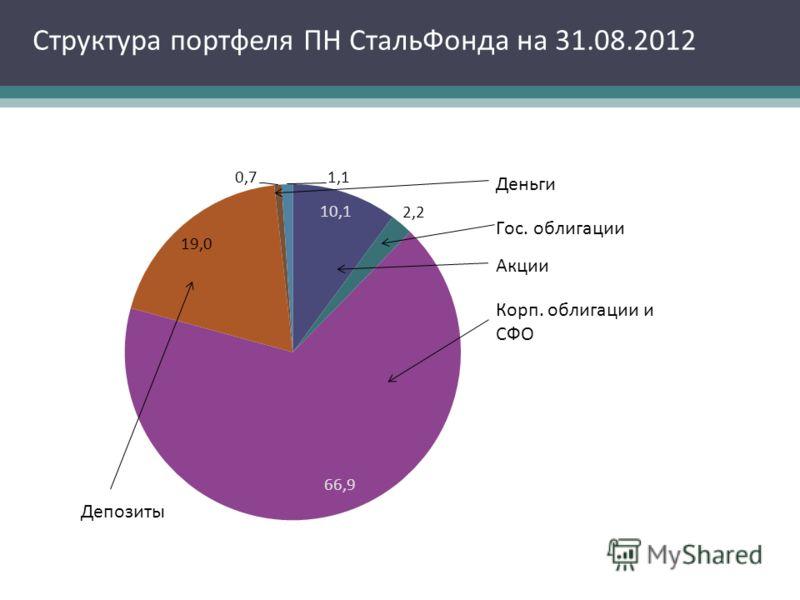 Структура портфеля ПН СтальФонда на 31.08.2012