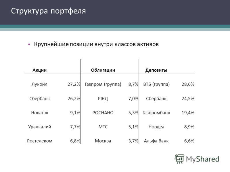 Структура портфеля Крупнейшие позиции внутри классов активов Акции Облигации Депозиты Лукойл27,2%Газпром (группа)8,7%ВТБ (группа)28,6% Сбербанк26,2%РЖД7,0%Сбербанк24,5% Новатэк9,1%РОСНАНО5,3%Газпромбанк19,4% Уралкалий7,7%МТС5,1%Нордеа8,9% Ростелеком6