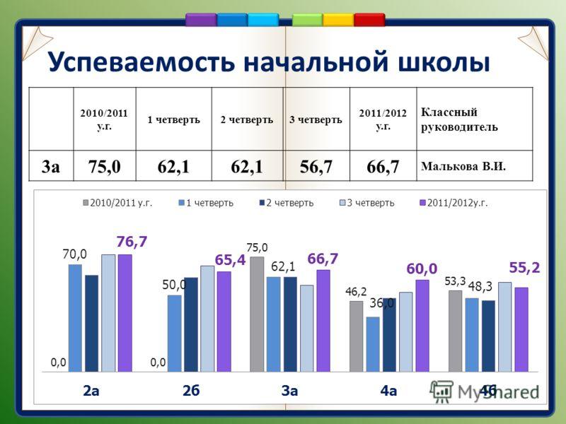 Успеваемость начальной школы 2010/2011 у.г. 1 четверть2 четверть3 четверть 2011/2012 у.г. Классный руководитель 3а75,062,1 56,766,7 Малькова В.И.