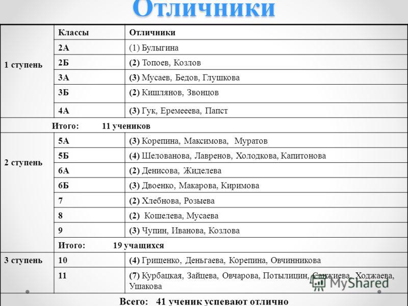 Отличники 1 ступень КлассыОтличники 2А(1) Булыгина 2Б(2) Топоев, Козлов 3А(3) Мусаев, Бедов, Глушкова 3Б(2) Кишлянов, Звонцов 4А(3) Гук, Еремееева, Папст Итого: 11 учеников 2 ступень 5А(3) Корепина, Максимова, Муратов 5Б(4) Шелованова, Лавренов, Холо
