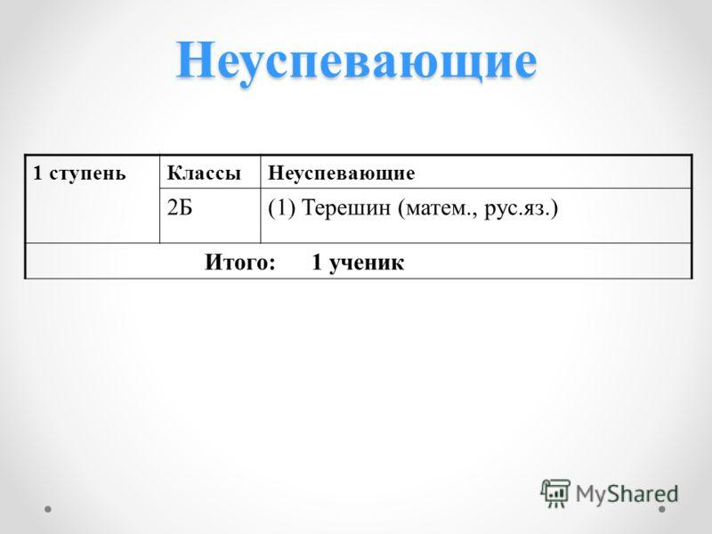 Неуспевающие 1 ступеньКлассыНеуспевающие 2Б(1) Терешин (матем., рус.яз.) Итого: 1 ученик
