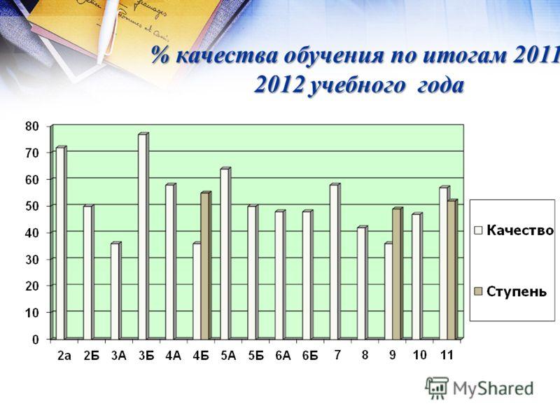 % качества обучения по итогам 2011- 2012 учебного года
