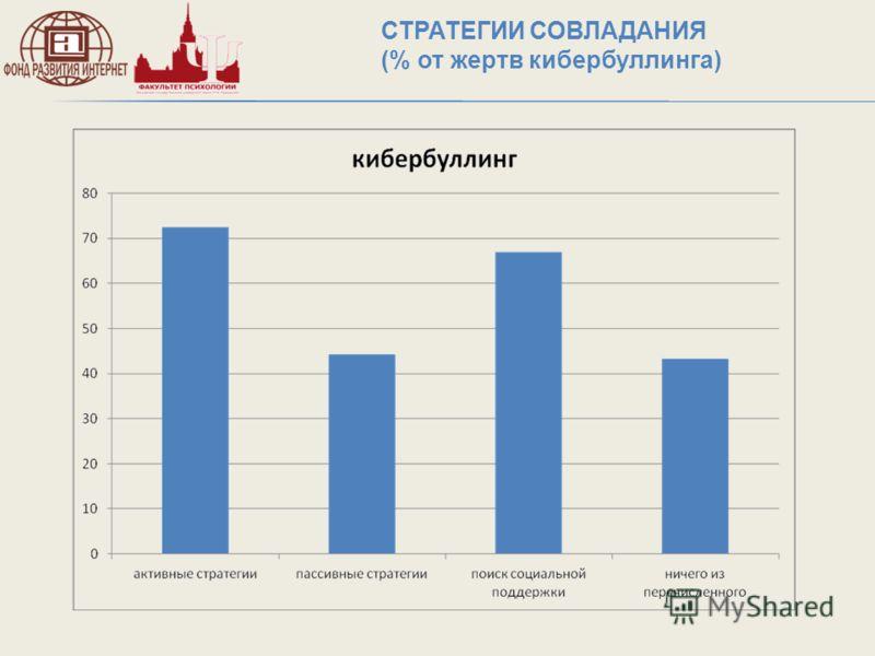 СТРАТЕГИИ СОВЛАДАНИЯ (% от жертв кибербуллинга)