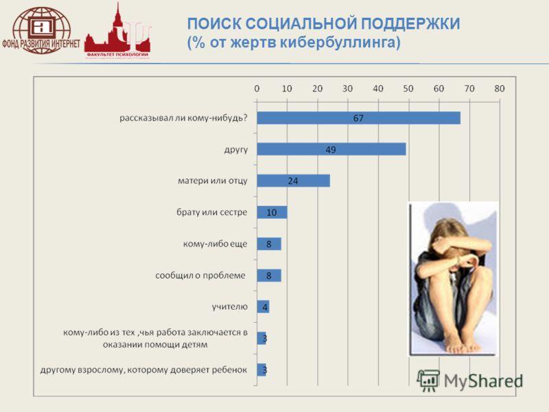 ПОИСК СОЦИАЛЬНОЙ ПОДДЕРЖКИ (% от жертв кибербуллинга)