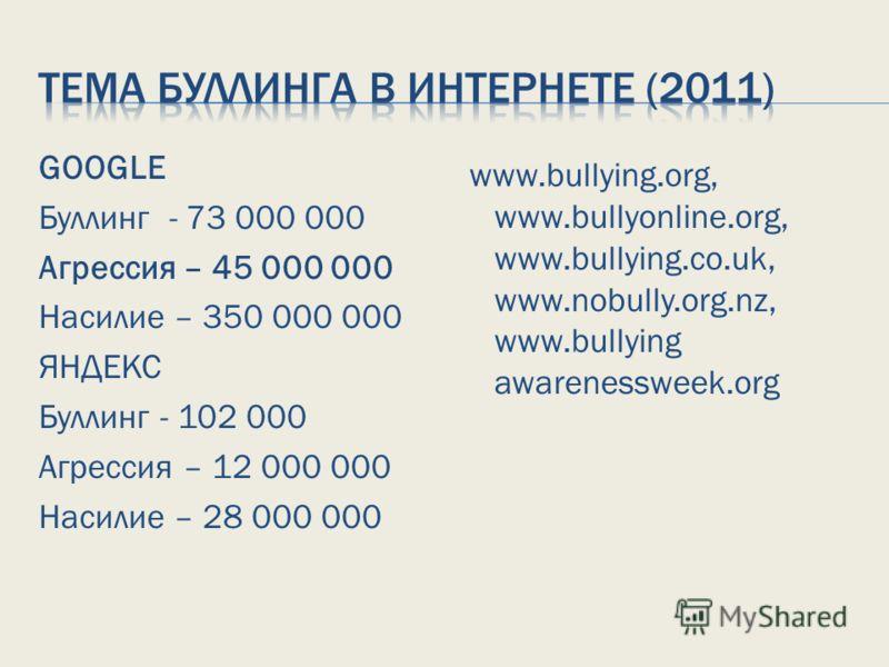 GOOGLE Буллинг - 73 000 000 Агрессия – 45 000 000 Насилие – 350 000 000 ЯНДЕКС Буллинг - 102 000 Агрессия – 12 000 000 Насилие – 28 000 000 www.bullying.org, www.bullyonline.org, www.bullying.co.uk, www.nobully.org.nz, www.bullying awarenessweek.org