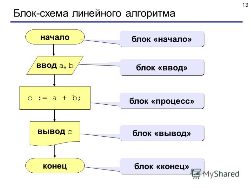 13 Блок-схема линейного алгоритма начало конец c := a + b; ввод a, b вывод c блок «начало» блок «ввод» блок «процесс» блок «вывод» блок «конец»