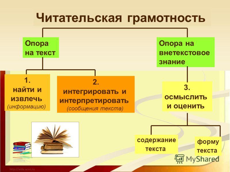 Читательская грамотность Опора на текст Опора на внетекстовое знание 3. осмыслить и оценить содержание текста форму текста 1. найти и извлечь (информацию) 2. интегрировать и интерпретировать (сообщения текста)