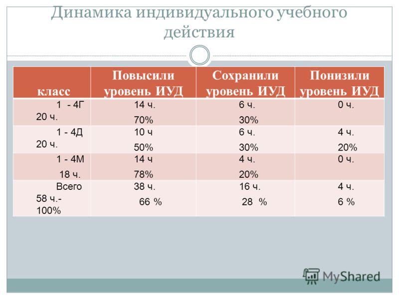 Динамика индивидуального учебного действия класс Повысили уровень ИУД Сохранили уровень ИУД Понизили уровень ИУД 1 - 4Г 20 ч. 14 ч. 70% 6 ч. 30% 0 ч. 1 - 4Д 20 ч. 10 ч 50% 6 ч. 30% 4 ч. 20% 1 - 4М 18 ч. 14 ч 78% 4 ч. 20% 0 ч. Всего 58 ч.- 100% 38 ч.