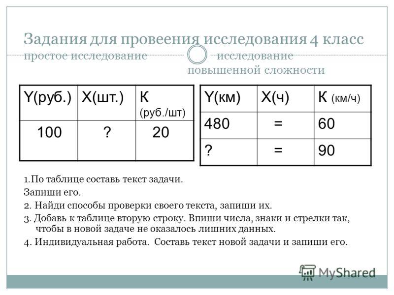 Задания для провеения исследования 4 класс простое исследование исследование повышенной сложности Y(руб.)X(шт.)К (руб./шт) 100 ? 20 Y(км)X(ч)К (км/ч) 480 =60 ? =90 1.По таблице составь текст задачи. Запиши его. 2. Найди способы проверки своего текста