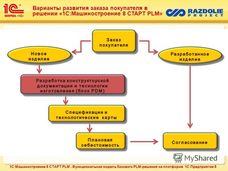 Варианты развития заказа покупателя в решении «1С:Машиностроение 8 СТАРТ PLM» 1С:Машиностроение 8 СТАРТ PLM. Функциональная модель базового PLM-решения на платформе 1С:Предприятие 8