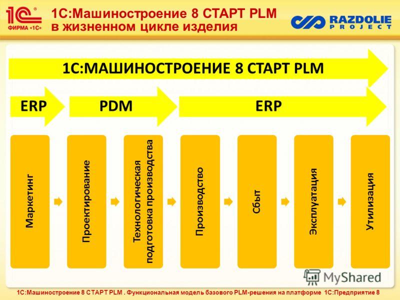 1С:МАШИНОСТРОЕНИЕ 8 СТАРТ PLM Маркетинг Проектирование Технологическая подготовка производства Производство Сбыт Эксплуатация Утилизация ERPPDMERP 1С:Машиностроение 8 СТАРТ PLM в жизненном цикле изделия 1С:Машиностроение 8 СТАРТ PLM. Функциональная м