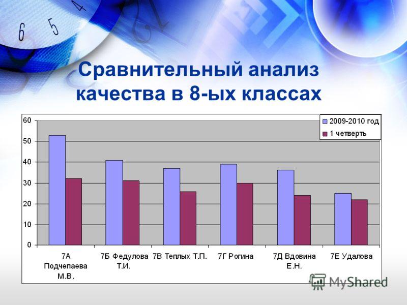 Сравнительный анализ качества в 8-ых классах