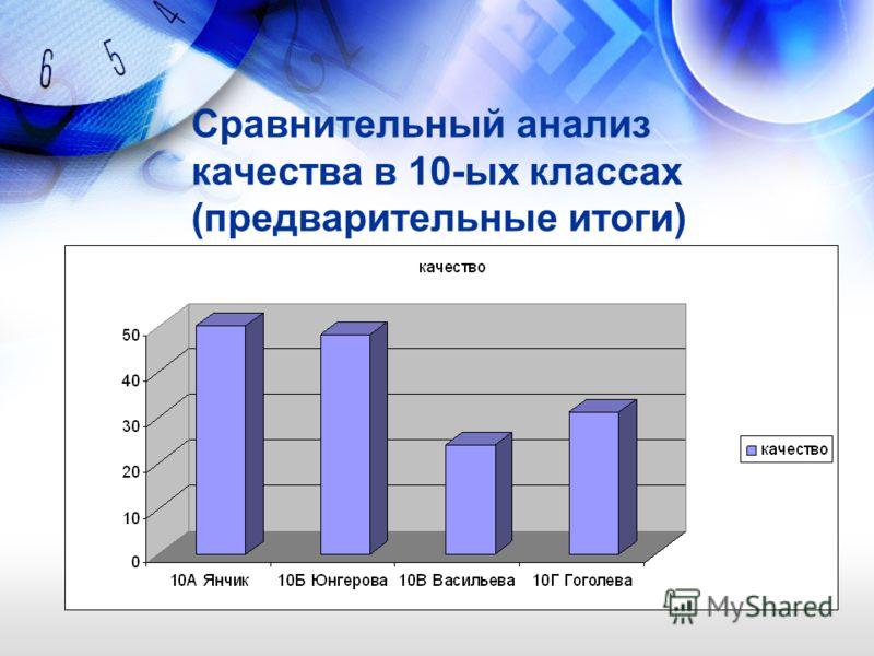 Сравнительный анализ качества в 10-ых классах (предварительные итоги)