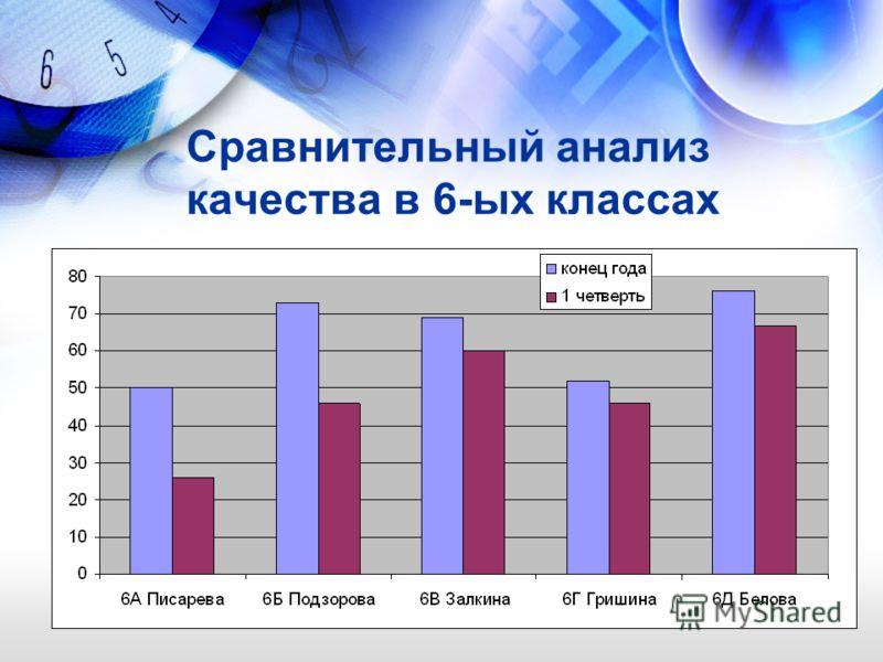 Сравнительный анализ качества в 6-ых классах