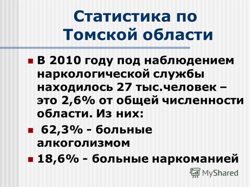 Статистика по Томской области В 2010 году под наблюдением наркологической службы находилось 27 тыс.человек – это 2,6% от общей численности области. Из них: 62,3% - больные алкоголизмом 18,6% - больные наркоманией