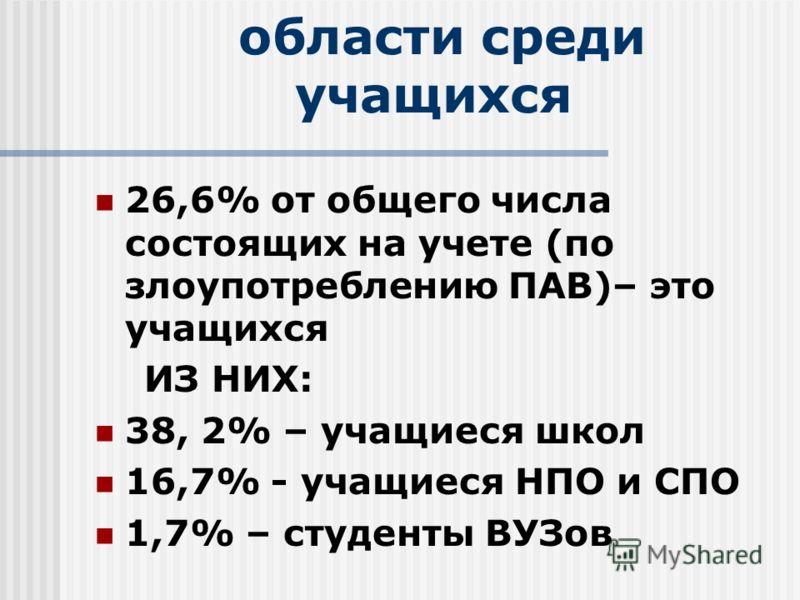 Статистика по Томской области среди учащихся 26,6% от общего числа состоящих на учете (по злоупотреблению ПАВ)– это учащихся ИЗ НИХ: 38, 2% – учащиеся школ 16,7% - учащиеся НПО и СПО 1,7% – студенты ВУЗов