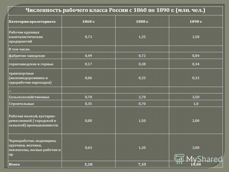 Численность рабочего класса России с 1860 по 1890 г. ( млн. чел.) Категория пролетариата 1860 г.1880 г.1890 г. Рабочие крупных капиталистических предприятий 0,721,251,50 В том числе : фабрично - заводские 0,490,720,84 горнозаводские и горные 0,170,28