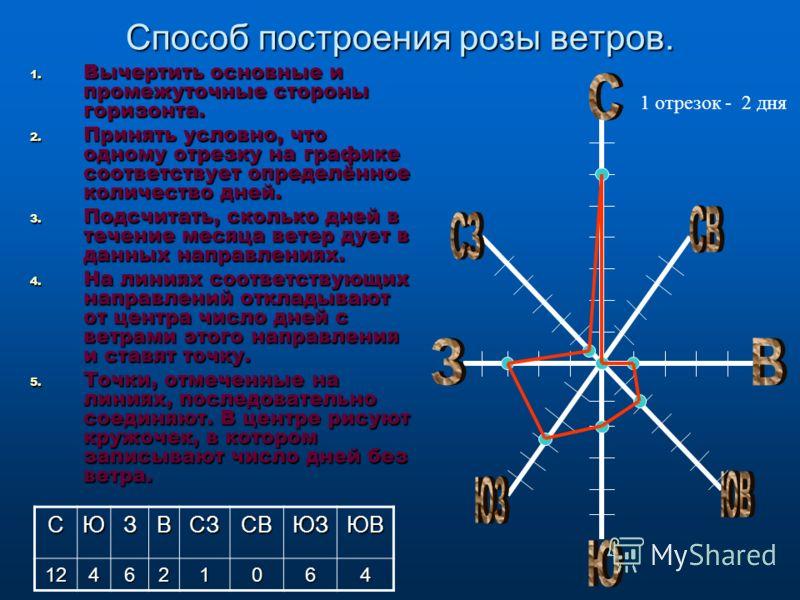 ФЛЮГЕР – прибор, показывающий направление ветра. АНЕМОМЕТР – прибор, показывающий скорость ветра.