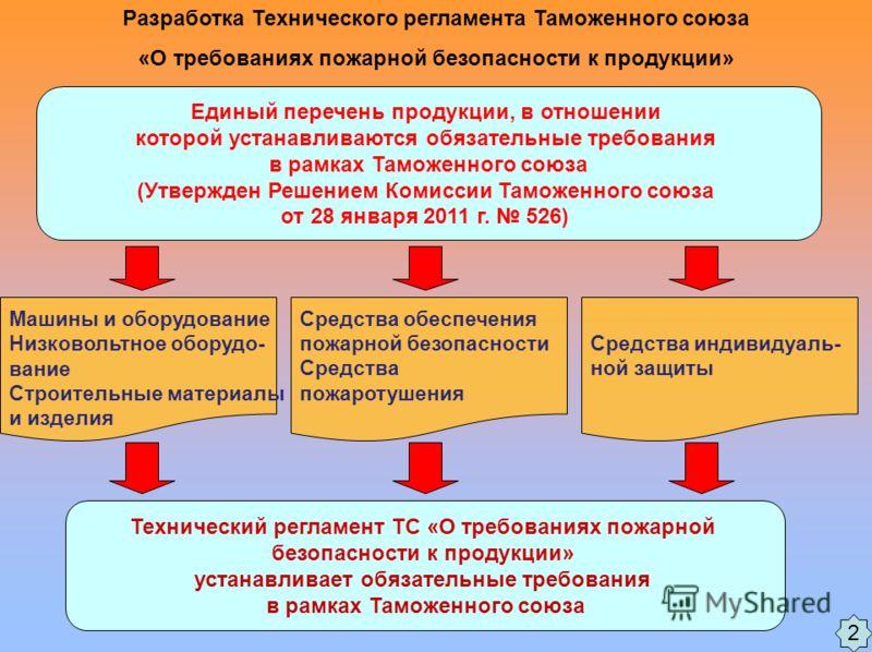 Разработка Технического регламента Таможенного союза «О требованиях пожарной безопасности к продукции» 2 Единый перечень продукции, в отношении которой устанавливаются обязательные требования в рамках Таможенного союза (Утвержден Решением Комиссии Та