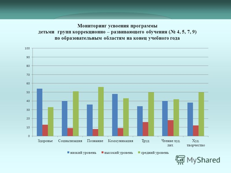 Мониторинг усвоения программы детьми групп коррекционно – развивающего обучения ( 4, 5, 7, 9) по образовательным областям на конец учебного года