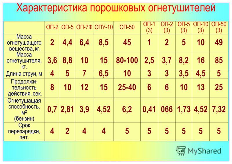 Характеристика порошковых огнетушителей ОП-2ОП-5ОП-7ФОПУ-10ОП-50 ОП-1 (3) ОП-2 (3) ОП-5 (3) ОП-10 (3) ОП-50 (3) Масса огнетушащего вещества, кг. 24,46,48,5451251049 Масса огнетушителя, кг. 3,68,8101580-1002,53,78,21685 Длина струи, м 4576,510333,54,5