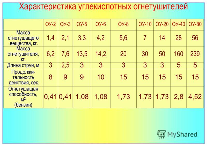 Характеристика углекислотных огнетушителей ОУ-2ОУ-3ОУ-5ОУ-6ОУ-8ОУ-10ОУ-20ОУ-40ОУ-80 Масса огнетушащего вещества, кг. 1,42,13,34,25,67142856 Масса огнетушителя, кг. 6,27,613,514,2203050160239 Длина струи, м 32,5 3333355 Продолжи- тельность действия, с