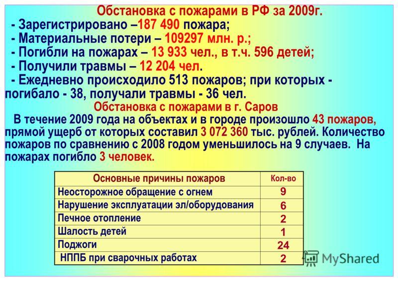 Обстановка с пожарами в РФ за 2009г. - Зарегистрировано –187 490 пожара; - Материальные потери – 109297 млн. р.; - Погибли на пожарах – 13 933 чел., в т.ч. 596 детей; - Получили травмы – 12 204 чел. - Ежедневно происходило 513 пожаров; при которых -