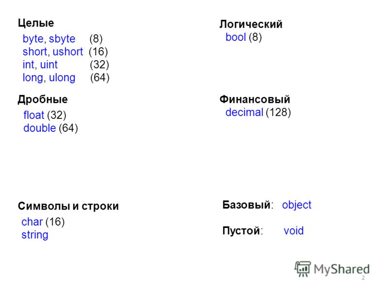 2 Целые Дробные Символы и строки byte, sbyte (8) short, ushort (16) int, uint (32) long, ulong (64) float (32) double (64) char (16) string Логический bool (8) Базовый: object Финансовый decimal (128) Пустой: void