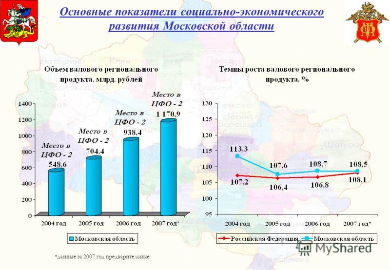 Основные показатели социально-экономического развития Московской области Место в ЦФО - 2 *данные за 2007 год предварительные Место в ЦФО - 2