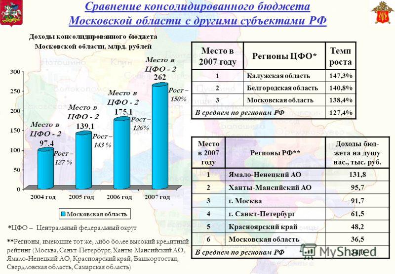 Место в ЦФО - 2 Рост – 127 % Рост – 143 % Место в 2007 году Регионы ЦФО* Темп роста 1Калужская область147,3% 2Белгородская область140,8% 3Московская область138,4% В среднем по регионам РФ 127,4% Место в 2007 году Регионы РФ** Доходы бюд- жета на душу