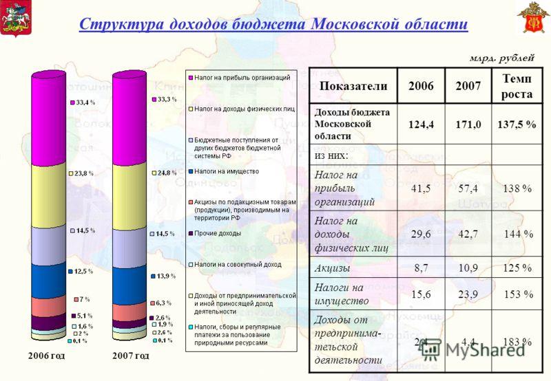 Структура доходов бюджета Московской области Показатели20062007 Темп роста Доходы бюджета Московской области 124,4171,0137,5 % из них: Налог на прибыль организаций 41,557,4138 % Налог на доходы физических лиц 29,642,7 144 % Акцизы8,710,9125 % Налоги