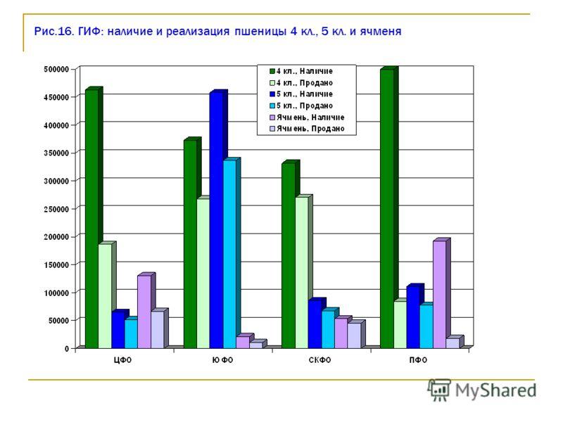 Рис.16. ГИФ: наличие и реализация пшеницы 4 кл., 5 кл. и ячменя