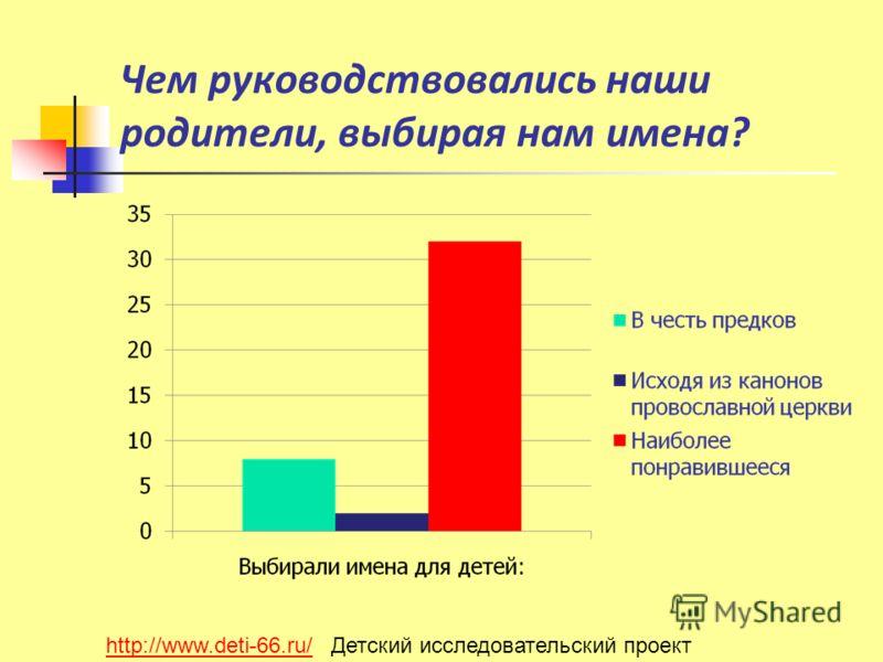 Чем руководствовались наши родители, выбирая нам имена? http://www.deti-66.ru/http://www.deti-66.ru/ Детский исследовательский проект