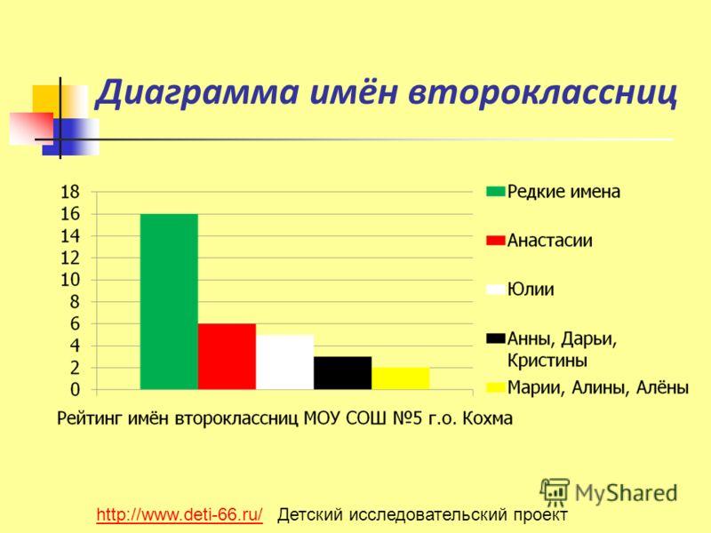 Диаграмма имён второклассниц http://www.deti-66.ru/http://www.deti-66.ru/ Детский исследовательский проект