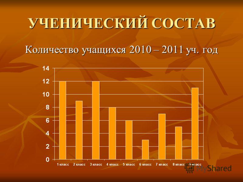 УЧЕНИЧЕСКИЙ СОСТАВ Количество учащихся 2010 – 2011 уч. год