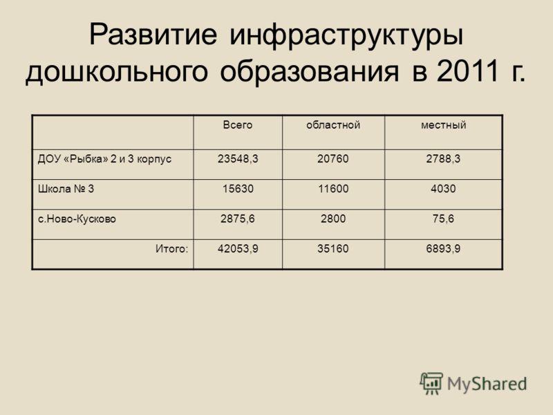 Развитие инфраструктуры дошкольного образования в 2011 г. Всегообластнойместный ДОУ «Рыбка» 2 и 3 корпус23548,3207602788,3 Школа 315630116004030 с.Ново-Кусково2875,6280075,6 Итого:42053,9351606893,9
