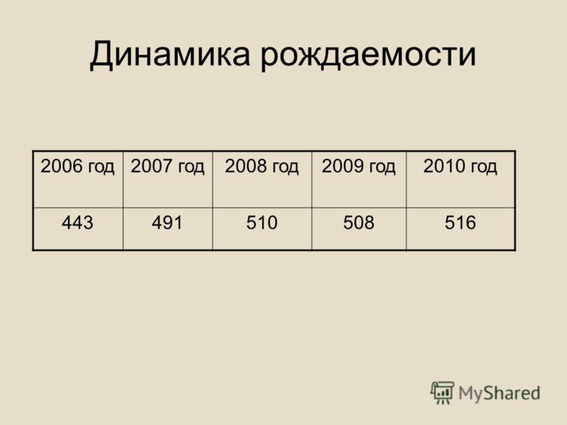 Динамика рождаемости 2006 год2007 год2008 год2009 год2010 год 443491510508516