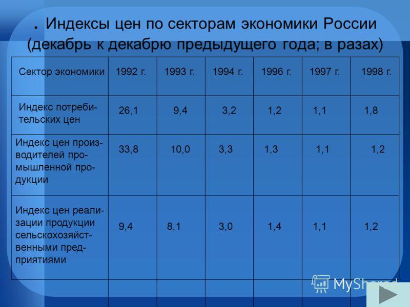 . Индексы цен по секторам экономики России (декабрь к декабрю предыдущего года; в разах) Сектор экономики1992 г.1993 г.1994 г.1996 г.1997 г.1998 г. Индекс потреби- тельских цен 26,19,43,21,21,11,8 Индекс цен произ- водителей про- мышленной про- дукци