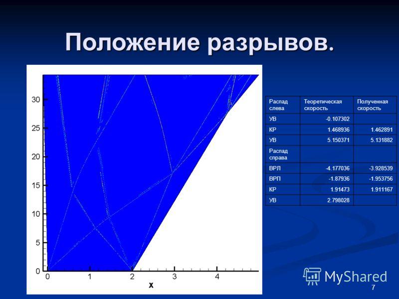 7 Положение разрывов. Распад слева Теоретическая скорость Полученная скорость УВ-0.107302 КР1.4689361.462891 УВ5.1503715.131882 Распад справа ВРЛ-4.177036-3.928539 ВРП-1.87936-1.953756 КР1.914731.911167 УВ2.798028