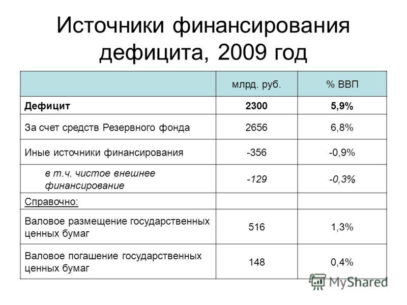Источники финансирования дефицита, 2009 год млрд. руб.% ВВП Дефицит23005,9% За счет средств Резервного фонда26566,8% Иные источники финансирования-356-0,9% в т.ч. чистое внешнее финансирование -129-0,3% Справочно: Валовое размещение государственных ц