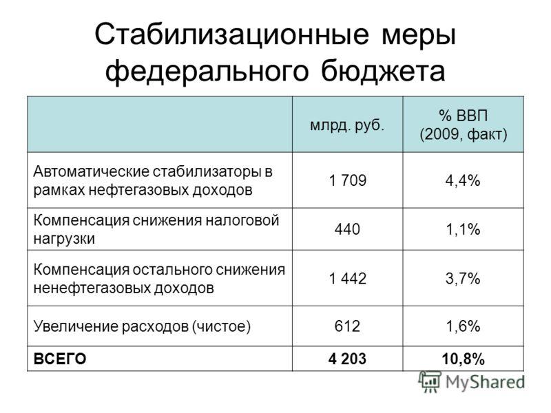Стабилизационные меры федерального бюджета млрд. руб. % ВВП (2009, факт) Автоматические стабилизаторы в рамках нефтегазовых доходов 1 7094,4% Компенсация снижения налоговой нагрузки 4401,1% Компенсация остального снижения ненефтегазовых доходов 1 442