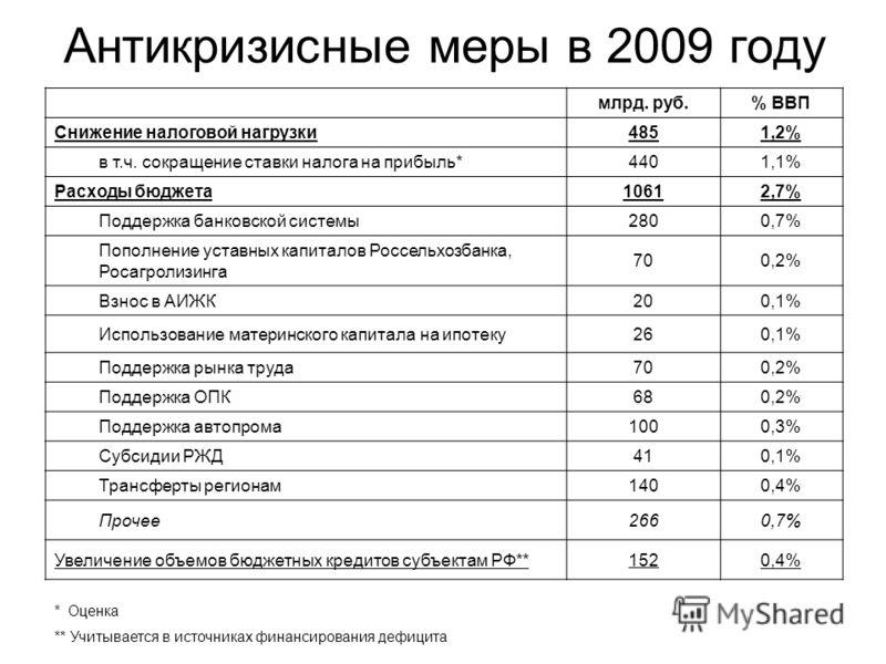 Антикризисные меры в 2009 году млрд. руб.% ВВП Снижение налоговой нагрузки4851,2% в т.ч. сокращение ставки налога на прибыль*4401,1% Расходы бюджета10612,7% Поддержка банковской системы2800,7% Пополнение уставных капиталов Россельхозбанка, Росагролиз