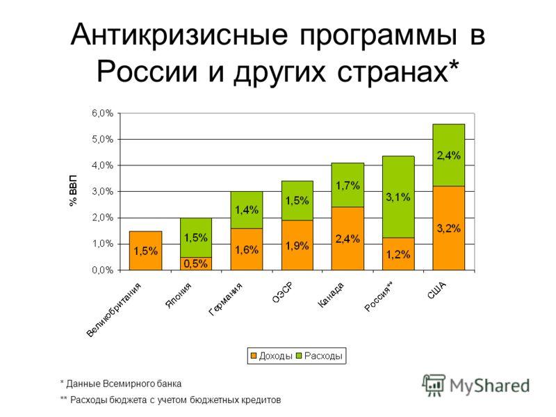 Антикризисные программы в России и других странах* * Данные Всемирного банка ** Расходы бюджета с учетом бюджетных кредитов