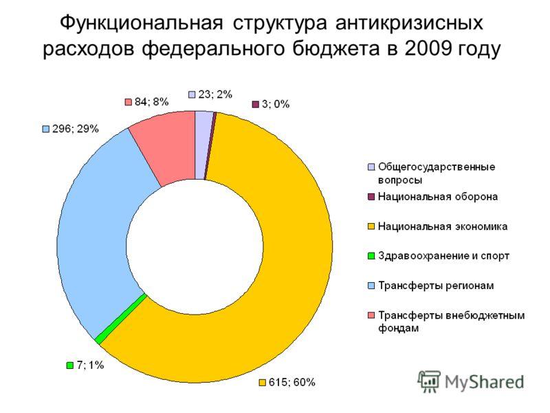 Функциональная структура антикризисных расходов федерального бюджета в 2009 году